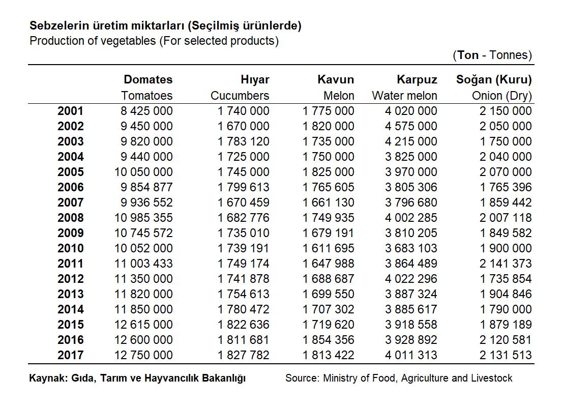 Sebzelerin Üretim Miktarları